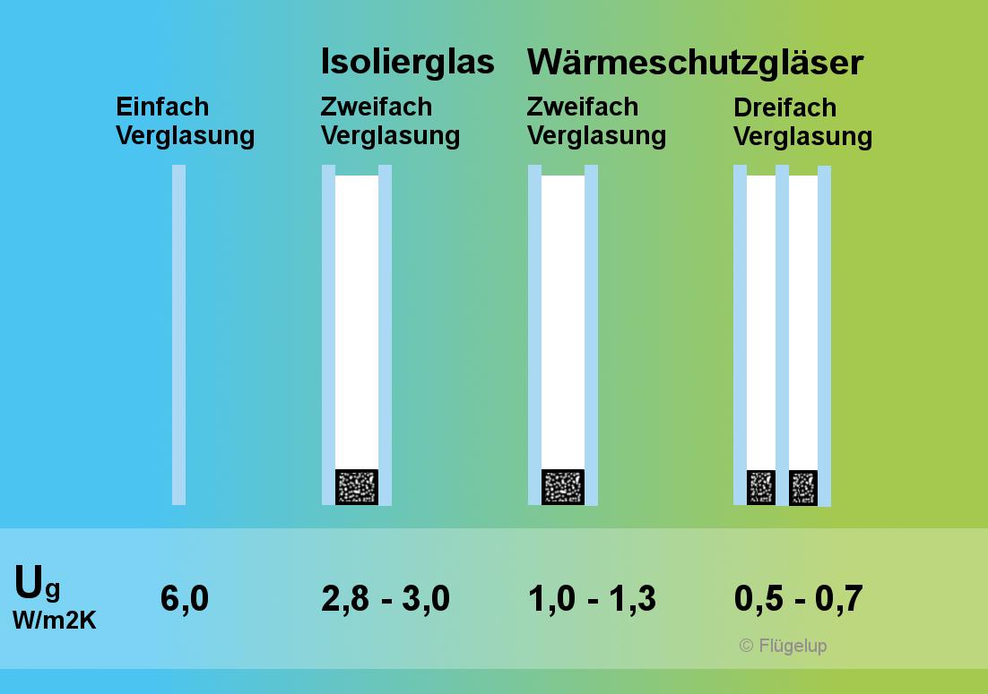 Bevorzugt Alte Fenster neu verglasen – Flügelup BB66